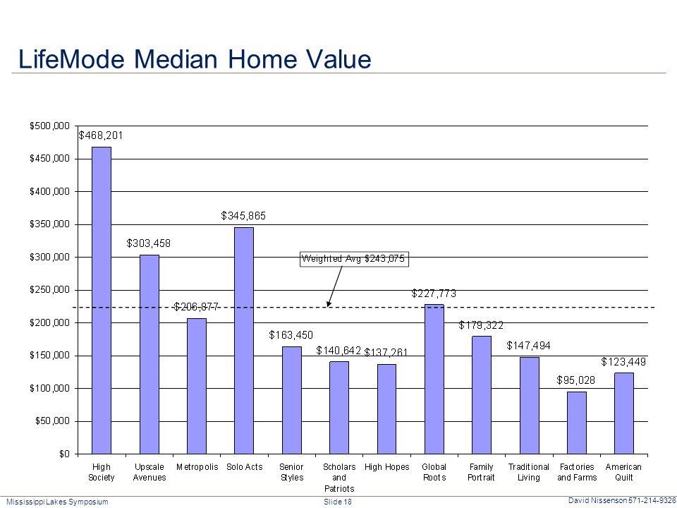 Mississippi Lakes Symposium Slide 18 David Nissenson 571-214-9326 LifeMode Median Home Value
