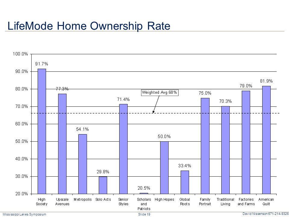 Mississippi Lakes Symposium Slide 19 David Nissenson 571-214-9326 LifeMode Home Ownership Rate