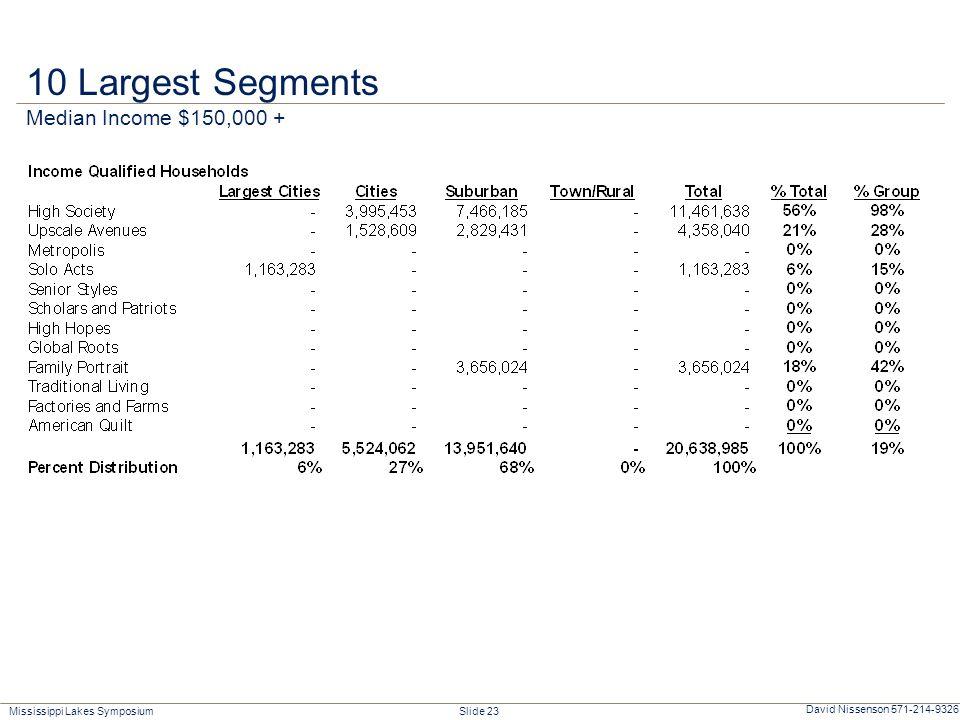 Mississippi Lakes Symposium Slide 23 David Nissenson 571-214-9326 10 Largest Segments Median Income $150,000 +