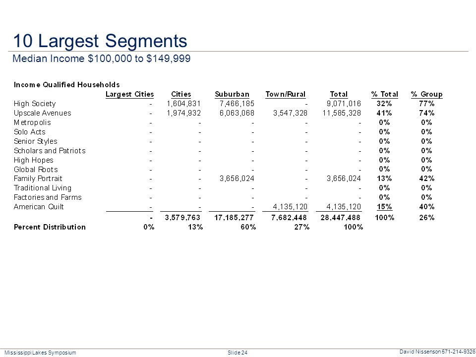 Mississippi Lakes Symposium Slide 24 David Nissenson 571-214-9326 10 Largest Segments Median Income $100,000 to $149,999