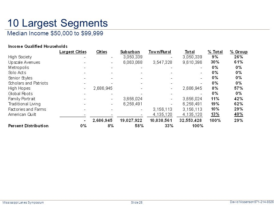 Mississippi Lakes Symposium Slide 25 David Nissenson 571-214-9326 10 Largest Segments Median Income $50,000 to $99,999