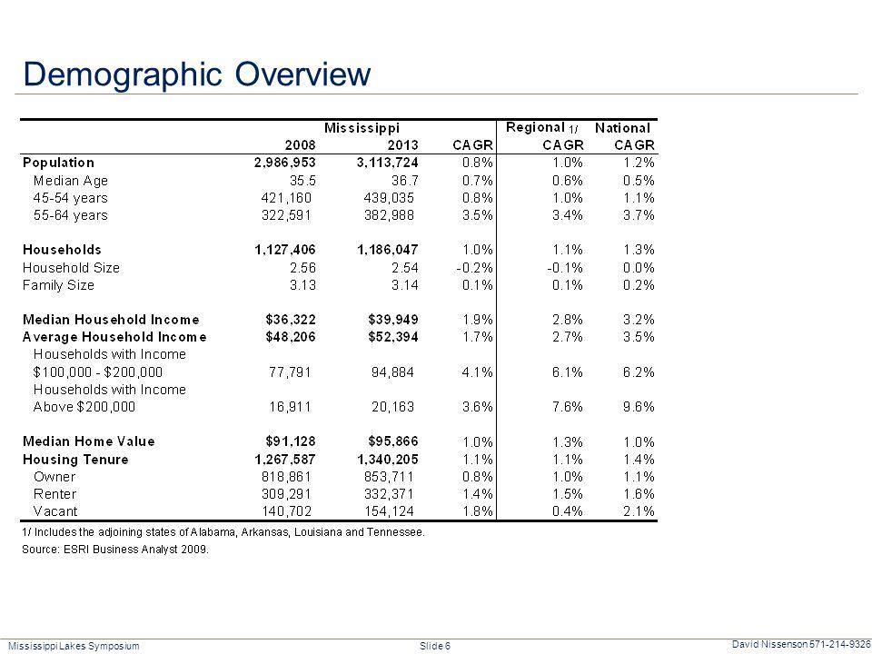 Mississippi Lakes Symposium Slide 6 David Nissenson 571-214-9326 Demographic Overview