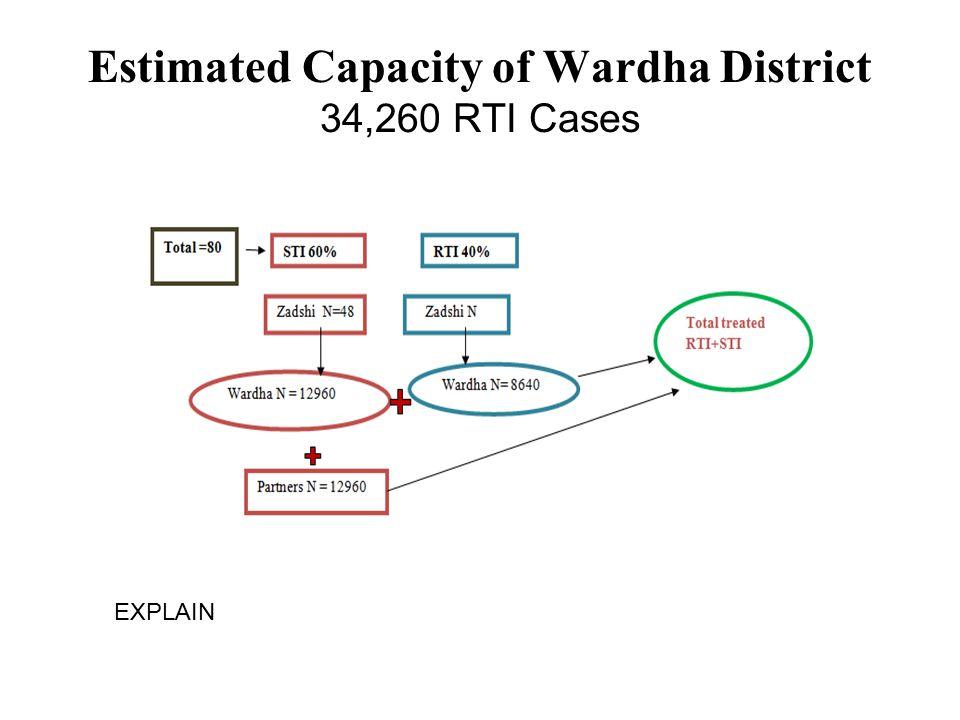 Estimated Capacity of Wardha District 34,260 RTI Cases EXPLAIN