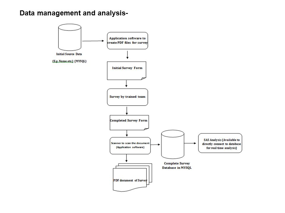 Data management and analysis-