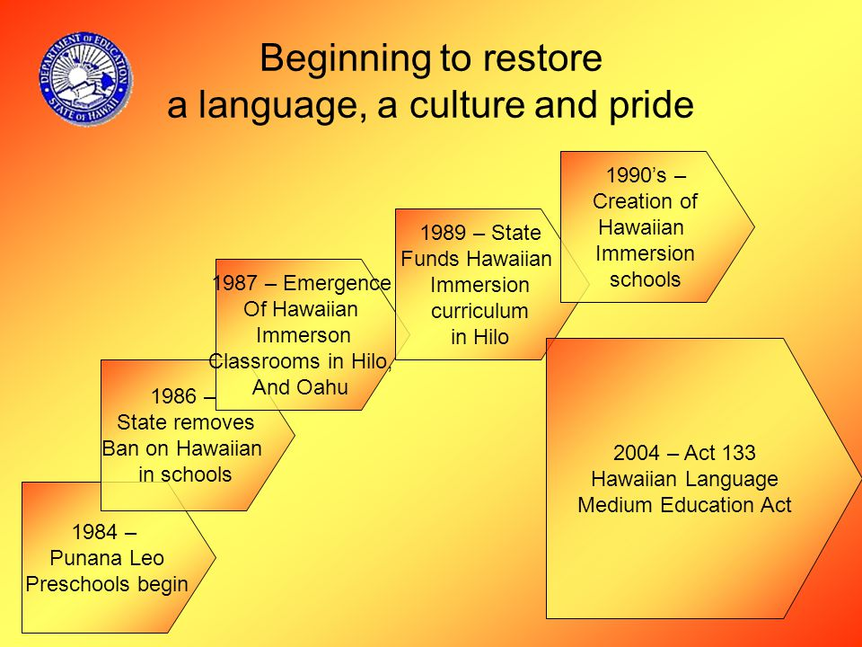 1984 – Punana Leo Preschools begin Beginning to restore a language, a culture and pride 1986 – State removes Ban on Hawaiian in schools 1987 – Emergence Of Hawaiian Immerson Classrooms in Hilo, And Oahu 1989 – State Funds Hawaiian Immersion curriculum in Hilo 1990's – Creation of Hawaiian Immersion schools 2004 – Act 133 Hawaiian Language Medium Education Act