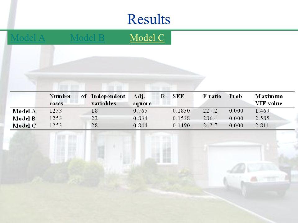 Results Model C