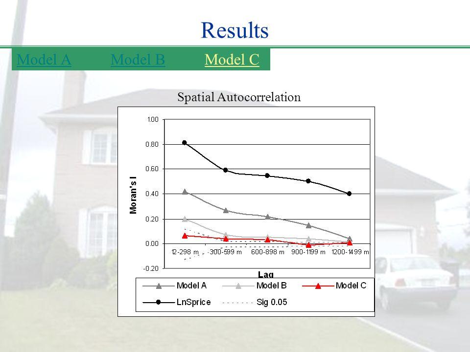 Results Spatial Autocorrelation Model AModel BModel C