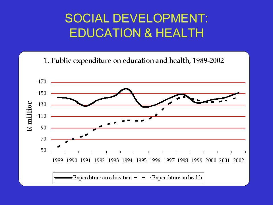 SOCIAL DEVELOPMENT: EDUCATION & HEALTH