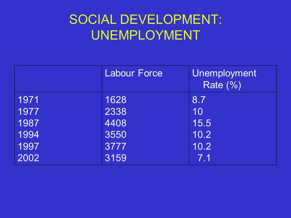 SOCIAL DEVELOPMENT: UNEMPLOYMENT Labour ForceUnemployment Rate (%) 1971 1977 1987 1994 1997 2002 1628 2338 4408 3550 3777 3159 8.7 10 15.5 10.2 7.1