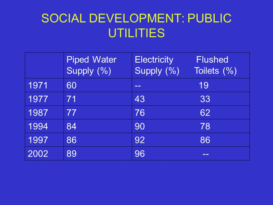 SOCIAL DEVELOPMENT: PUBLIC UTILITIES Piped Water Supply (%) Electricity Flushed Supply (%) Toilets (%) 197160-- 19 19777143 33 19877776 62 19948490 78 19978692 86 20028996 --