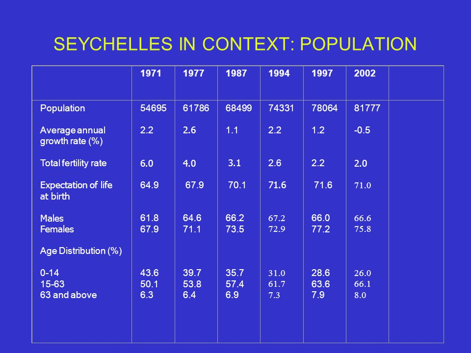 SEYCHELLES IN CONTEXT: POPULATION 197119771987199419972002 Population Average annual growth rate (%) Total fertility rate Expectation of life at birth Males Females Age Distribution (%) 0-14 15-63 63 and above 54695 2.2 6.0 64.9 61.8 67.9 43.6 50.1 6.3 61786 2.6 4.0 67.9 64.6 71.1 39.7 53.8 6.4 68499 1.1 3.1 70.1 66.2 73.5 35.7 57.4 6.9 74331 2.2 2.6 71.6 67.2 72.9 31.0 61.7 7.3 78064 1.2 2.2 71.6 66.0 77.2 28.6 63.6 7.9 81777 -0.5 2.0 71.0 66.6 75.8 26.0 66.1 8.0