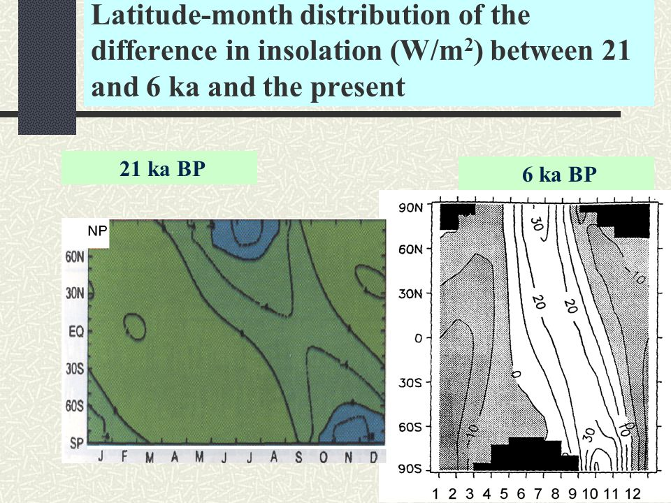Latitude-month distribution of the difference in insolation (W/m 2 ) between 21 and 6 ka and the present 21 ka BP 6 ka BP