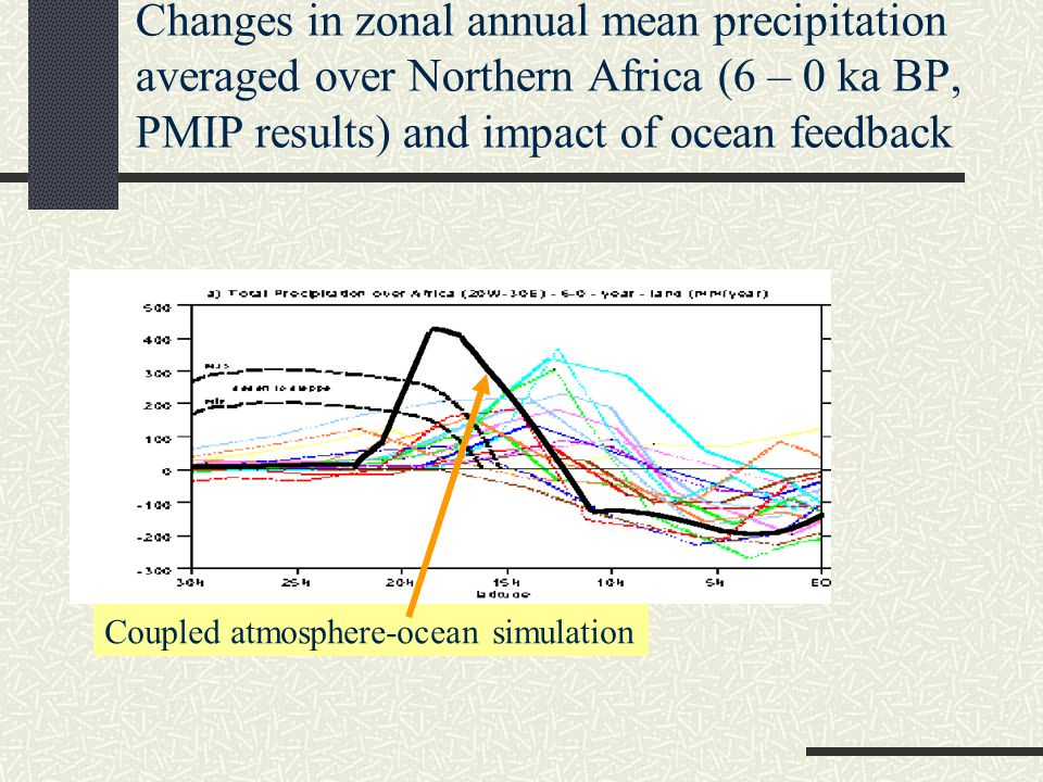 Changes in zonal annual mean precipitation averaged over Northern Africa (6 – 0 ka BP, PMIP results) and impact of ocean feedback Coupled atmosphere-ocean simulation