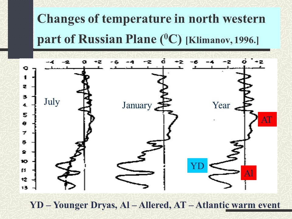 Changes of temperature in north western part of Russian Plane ( 0 C) [Klimanov, 1996.] July JanuaryYear YD Al YD – Younger Dryas, Al – Allered, AT – Atlantic warm event AT