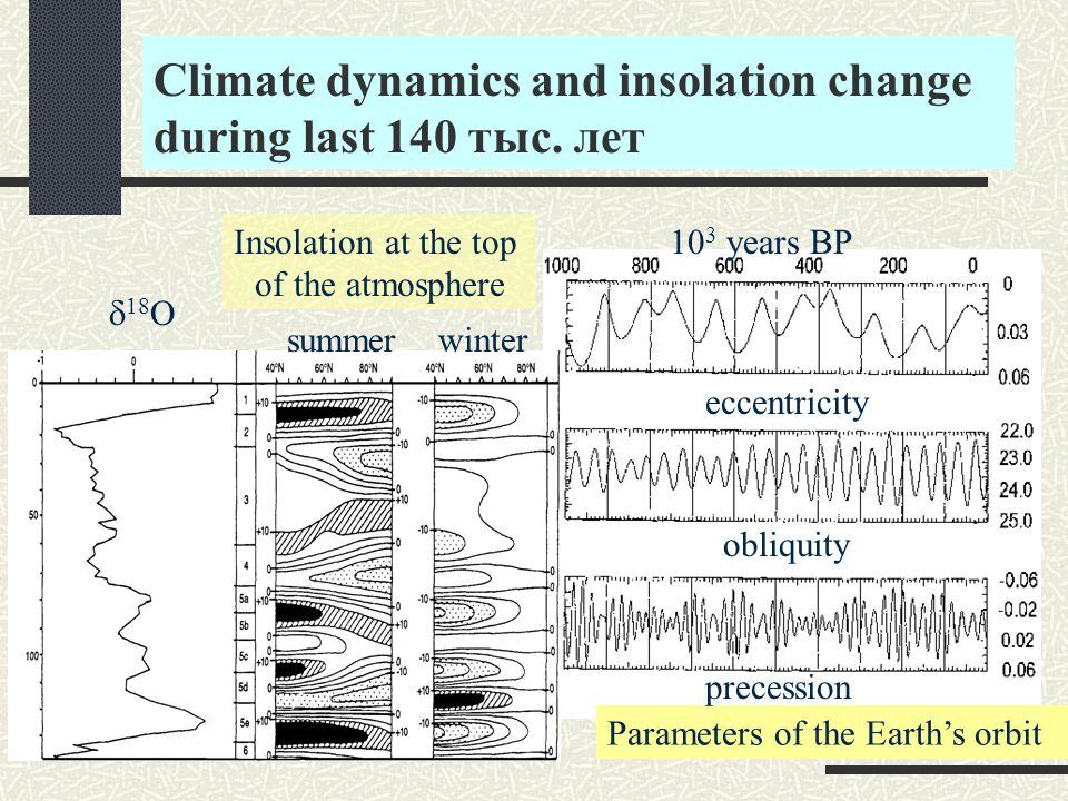 Climate dynamics and insolation change during last 140 тыс.