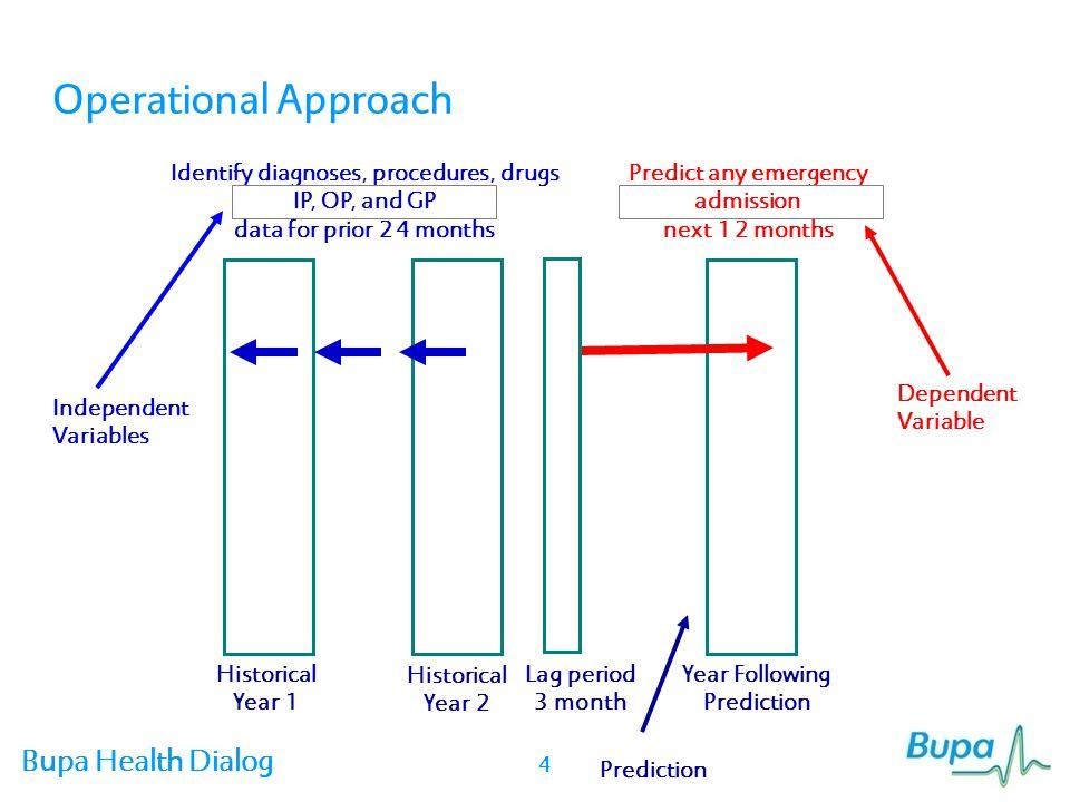 Bupa Health Dialog Agenda Model Development Methodology Model Performance Potential Impact Discussion/Next Steps 25