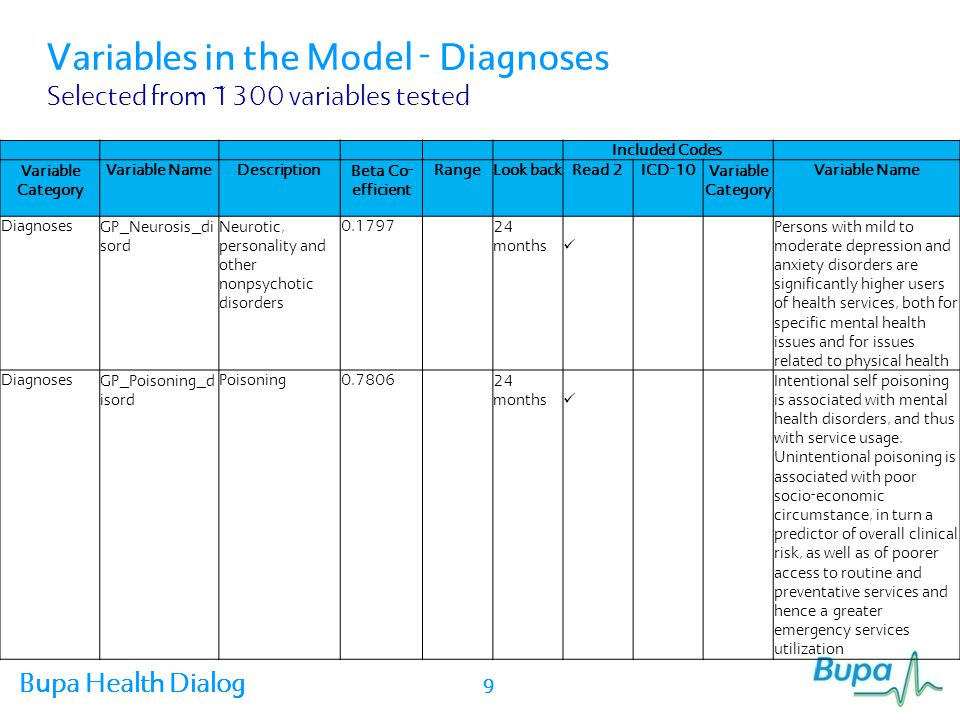 Bupa Health Dialog Variables in the Model - Diagnoses Selected from ~1300 variables tested Included Codes Variable Category Variable Name DescriptionBeta Co- efficient RangeLook back Read 2ICD-10Variable Category Variable Name DiagnosesGP_GI_Diso rder GI disorders0.146524 months Evidence from our own RCTs show significant (impactable) increase in overall services usage from GORD and IBS.