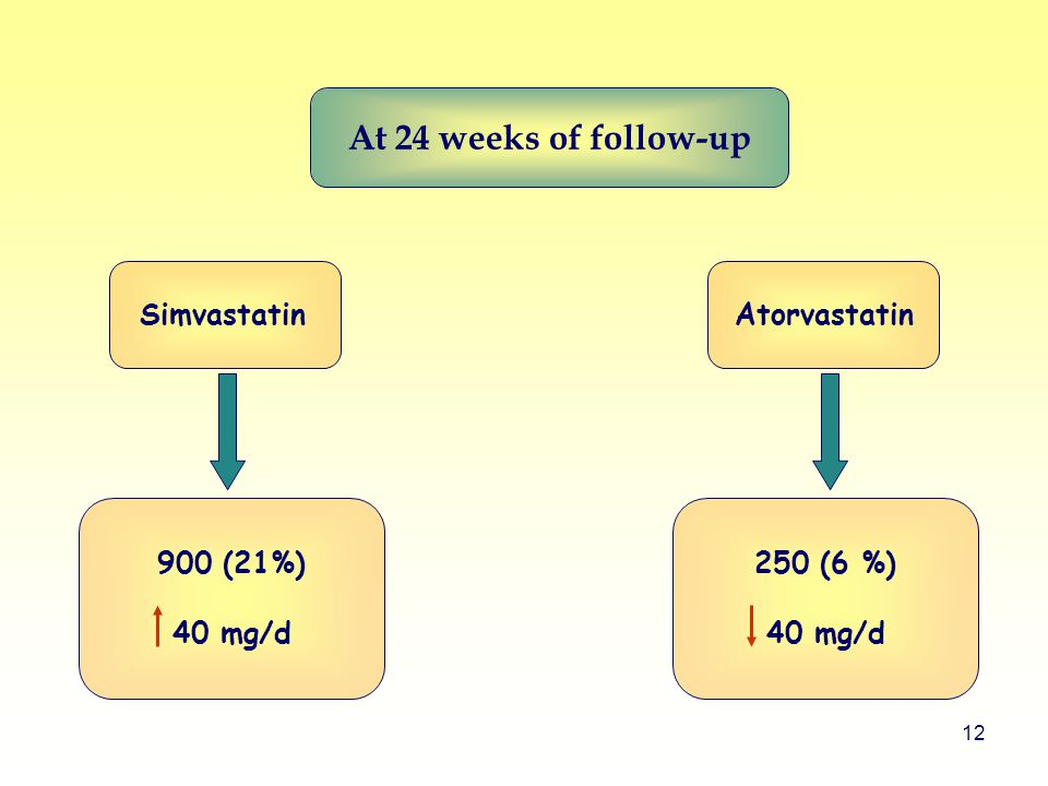 12 250 (6 %) 40 mg/d 900 (21%) 40 mg/d At 24 weeks of follow-up SimvastatinAtorvastatin