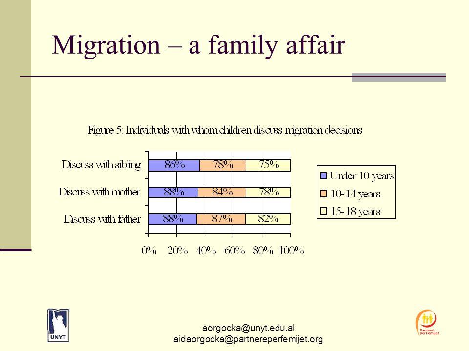 aorgocka@unyt.edu.al aidaorgocka@partnereperfemijet.org Migration – a family affair
