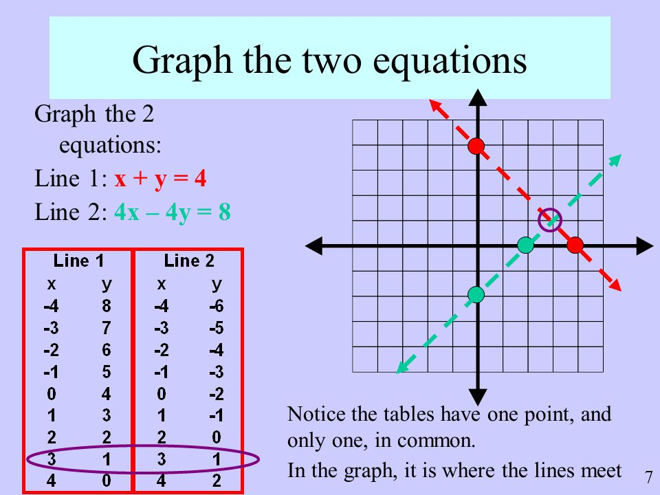 7 Graph the two equations Graph the 2 equations: Line 1: x + y = 4 Line 2: 4x – 4y = 8 Notice the tables have one point, and only one, in common. In t