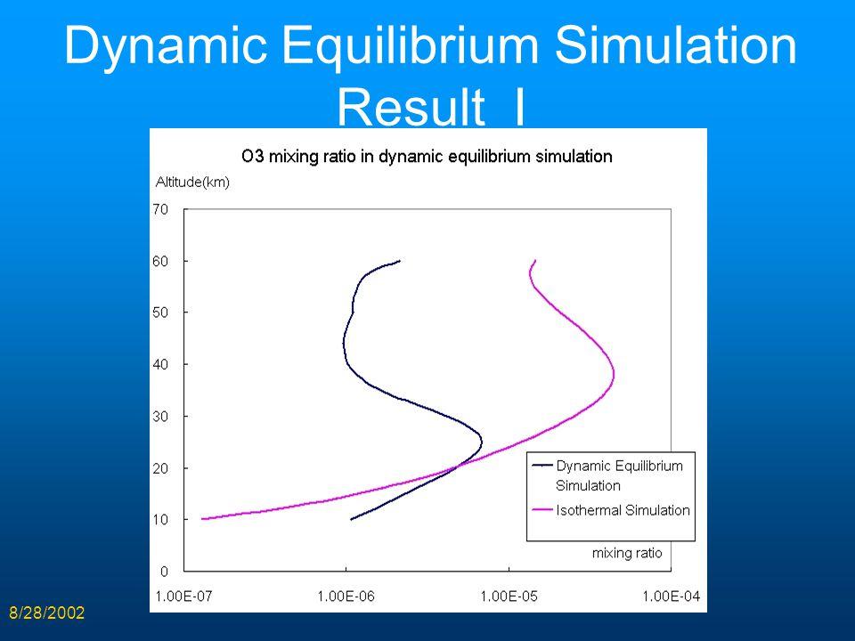 8/28/2002 Dynamic Equilibrium Simulation Result I