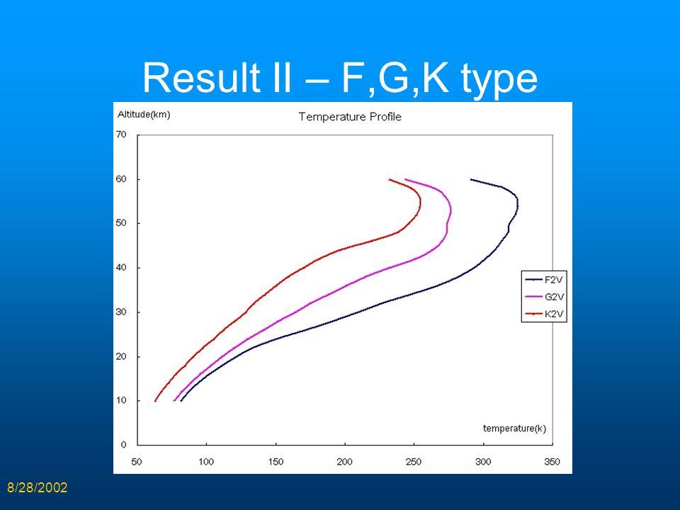 8/28/2002 Result II – F,G,K type
