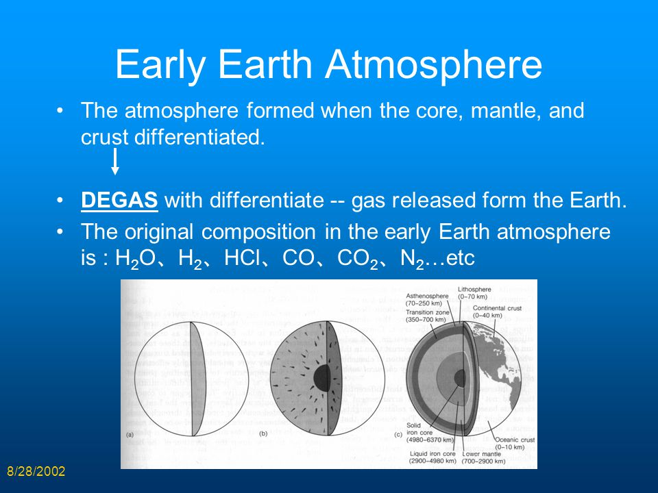 8/28/2002 Early Earth Atmosphere The atmosphere formed when the core, mantle, and crust differentiated. DEGAS with differentiate -- gas released form