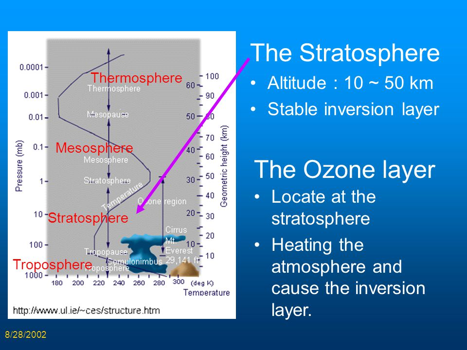8/28/2002 The Stratosphere Altitude : 10 ~ 50 km Stable inversion layer Thermosphere Mesosphere Stratosphere Troposphere Locate at the stratosphere He