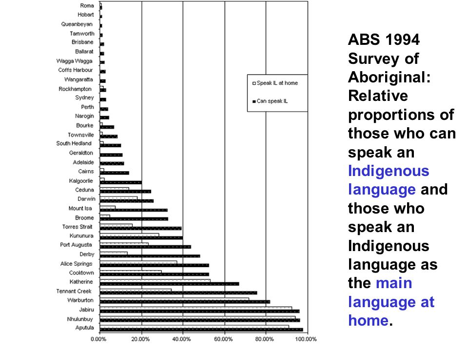ABS 1994 Survey of Aboriginal: Relative proportions of those who can speak an Indigenous language and those who speak an Indigenous language as the main language at home.