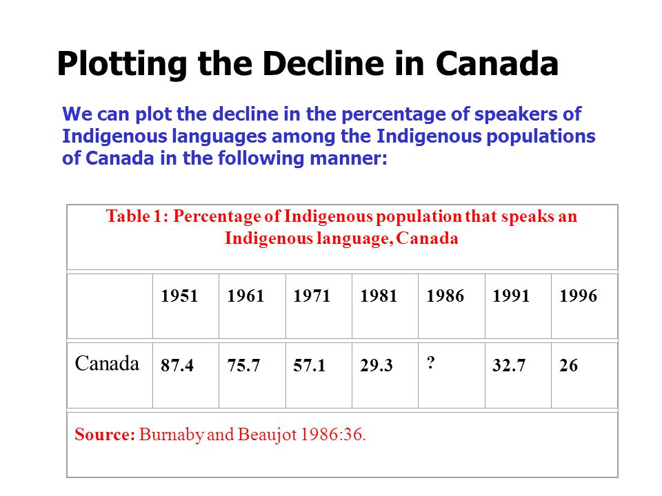 We can plot the decline in the percentage of speakers of Indigenous languages among the Indigenous populations of Canada in the following manner: Table 1: Percentage of Indigenous population that speaks an Indigenous language, Canada 1951196119711981198619911996 Canada 87.475.757.129.3 .