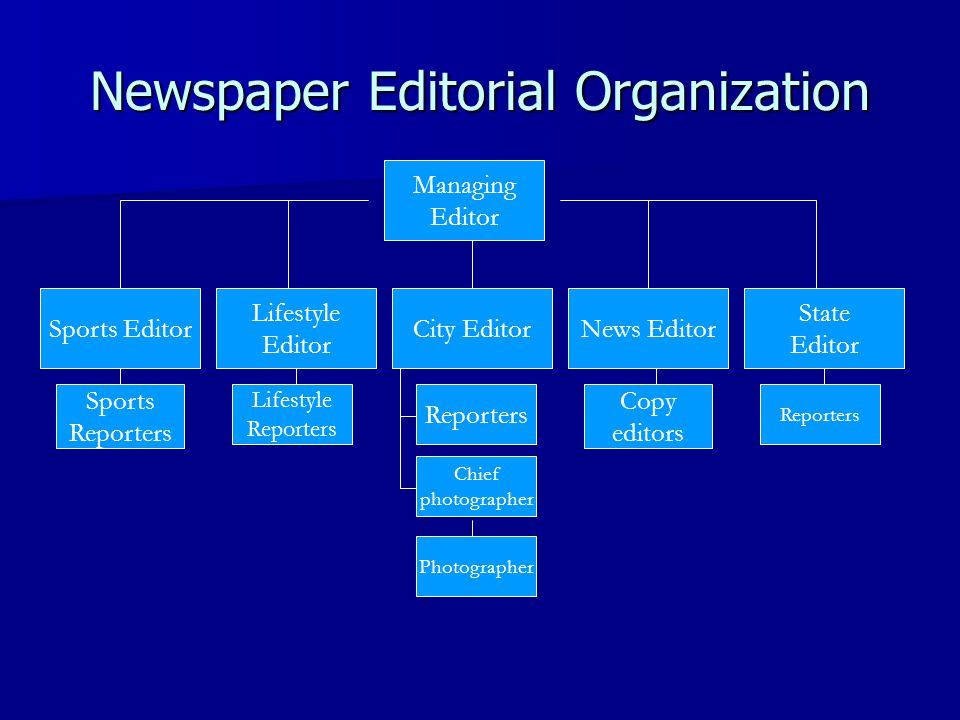 Newspaper Editorial Organization Managing Editor Sports Editor Lifestyle Editor City EditorNews Editor State Editor Sports Reporters Lifestyle Reporters Copy editors Chief photographer Photographer Reporters