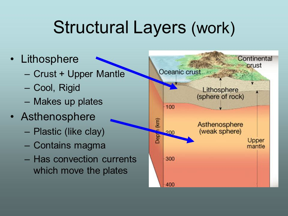 Structural Layers (work) Lithosphere –Crust + Upper Mantle –Cool, Rigid –Makes up plates Asthenosphere –Plastic (like clay) –Contains magma –Has convection currents which move the plates