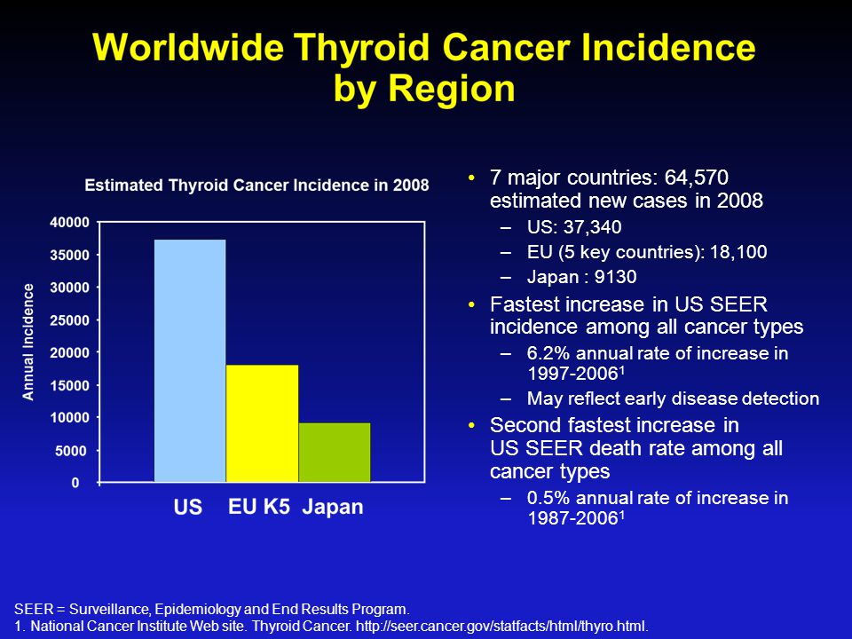 Summary : Targeting therapy for thyroid cancer Unresectable/metastatic/persistent/recurrent, non responsive to RAI thyroid cancer –Novel TKIs : impressive result but many question… Clinical trial enroll Side effect More detailed understanding of the genetics and biology of thyroid cancer Search of other molecular targeted therapy