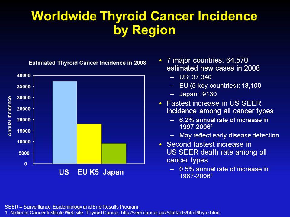 Thyroid cancer increased dramatically in KOREA !!.
