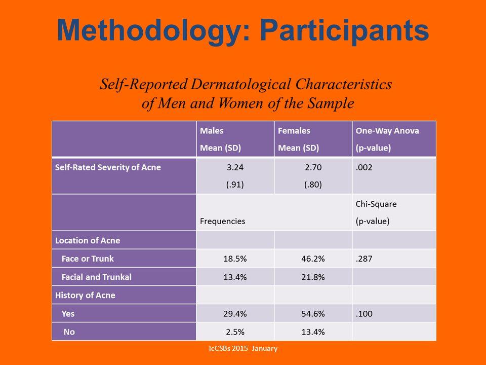 Methodology: Participants icCSBs 2015 January
