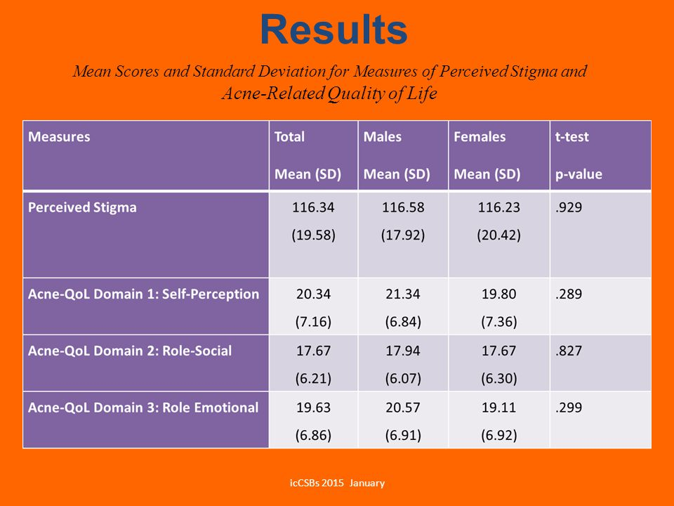 Results Mean Scores and Standard Deviation for Measures of Perceived Stigma and Acne-Related Quality of Life icCSBs 2015 January