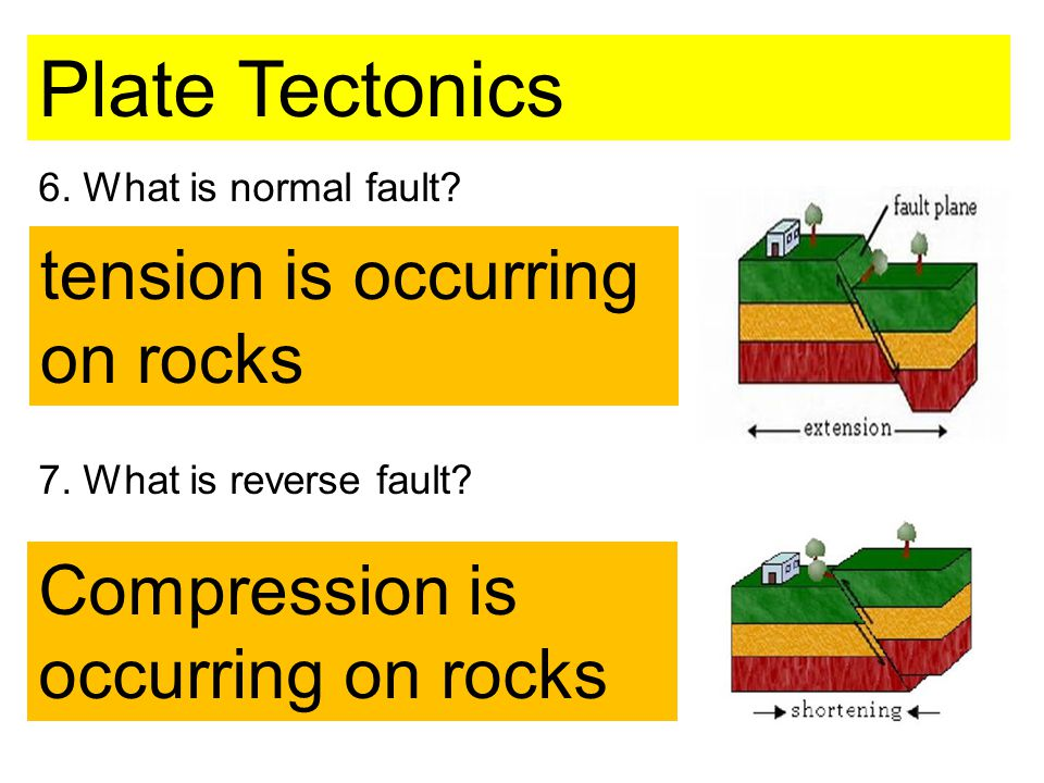 6. What is normal fault. 7. What is reverse fault.