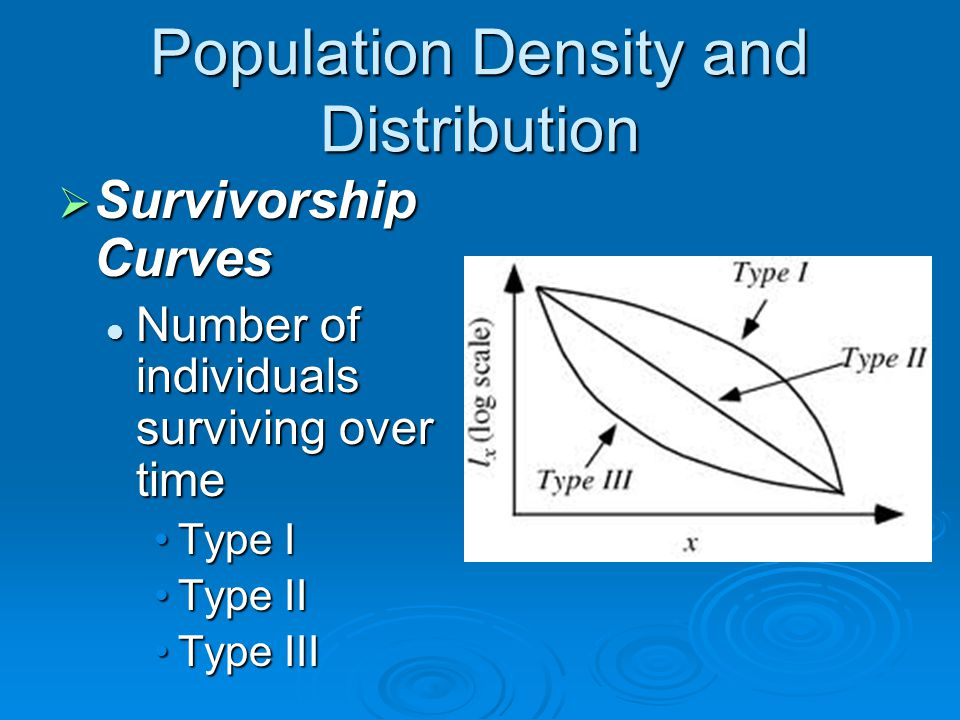 Population Density and Distribution  Survivorship Curves Number of individuals surviving over time Number of individuals surviving over time Type ITy
