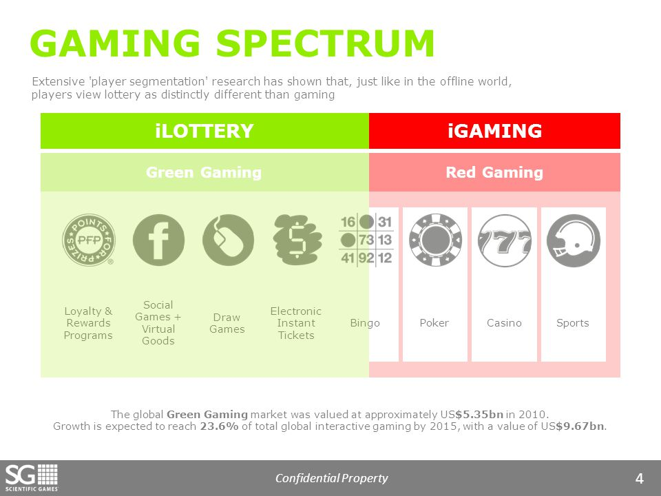 Confidential Property 4 Red Gaming GAMING SPECTRUM Loyalty & Rewards Programs Social Games + Virtual Goods Draw Games Electronic Instant Tickets BingoPokerCasino Extensive player segmentation research has shown that, just like in the offline world, players view lottery as distinctly different than gaming iLOTTERYiGAMING The global Green Gaming market was valued at approximately US$5.35bn in 2010.