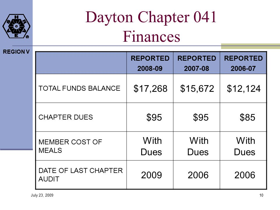 REGION V Dayton Chapter 041 Finances REPORTED 2008-09 REPORTED 2007-08 REPORTED 2006-07 TOTAL FUNDS BALANCE $17,268$15,672$12,124 CHAPTER DUES $95 $85 MEMBER COST OF MEALS With Dues DATE OF LAST CHAPTER AUDIT 20092006 10 July 23, 2009