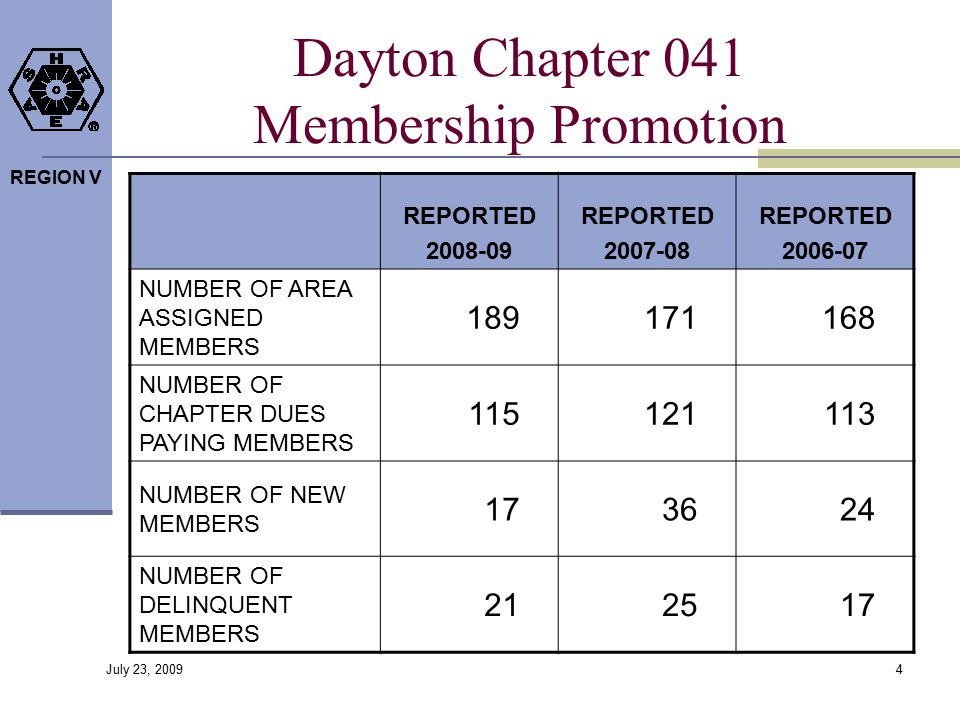 REGION V Dayton Chapter 041 Membership Promotion REPORTED 2008-09 REPORTED 2007-08 REPORTED 2006-07 NUMBER OF AREA ASSIGNED MEMBERS 189171168 NUMBER OF CHAPTER DUES PAYING MEMBERS 115121113 NUMBER OF NEW MEMBERS 173624 NUMBER OF DELINQUENT MEMBERS 212517 4 July 23, 2009