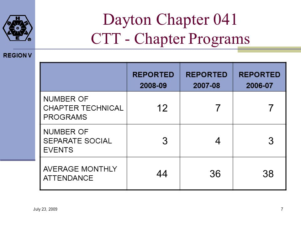 REGION V Dayton Chapter 041 CTT - Chapter Programs REPORTED 2008-09 REPORTED 2007-08 REPORTED 2006-07 NUMBER OF CHAPTER TECHNICAL PROGRAMS 1277 NUMBER OF SEPARATE SOCIAL EVENTS 343 AVERAGE MONTHLY ATTENDANCE 443638 7 July 23, 2009