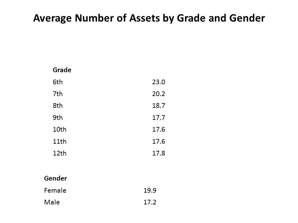 Average Number of Assets by Grade and Gender Grade 6th23.0 7th20.2 8th18.7 9th17.7 10th17.6 11th17.6 12th17.8 Gender Female19.9 Male17.2