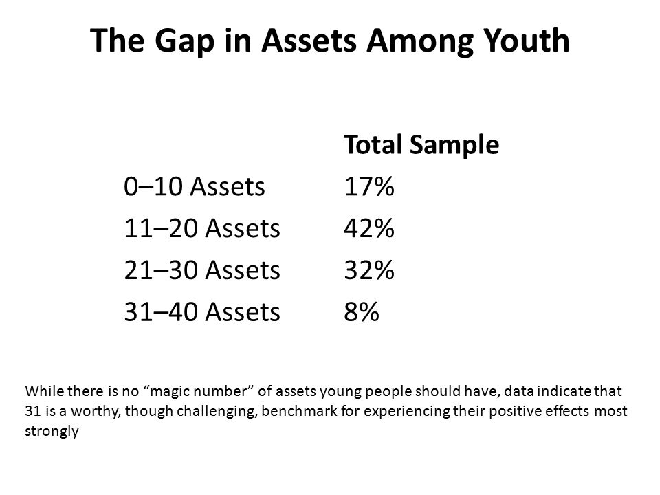 The Gap in Assets Among Youth Total Sample 0–10 Assets17% 11–20 Assets42% 21–30 Assets32% 31–40 Assets8% While there is no magic number of assets young people should have, data indicate that 31 is a worthy, though challenging, benchmark for experiencing their positive effects most strongly