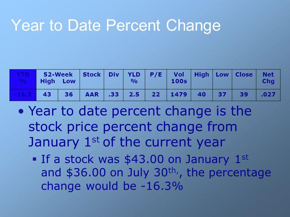 Year to Date Percent Change YTD % 52-Week High Low StockDivYLD % P/EVol 100s HighLowCloseNet Chg -16.34336AAR.332.5221479403739.027 Year to date perce