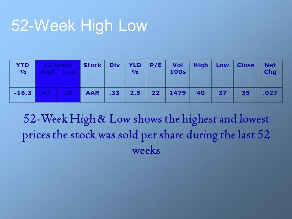 52-Week High Low YTD % 52-Week High Low StockDivYLD % P/EVol 100s HighLowCloseNet Chg -16.34336AAR.332.5221479403739.027 52-Week High & Low shows the
