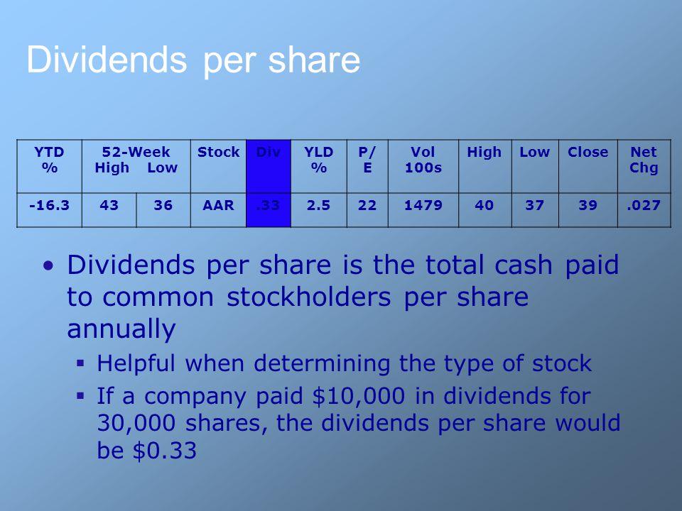 Dividends per share YTD % 52-Week High Low StockDivYLD % P/ E Vol 100s HighLowCloseNet Chg -16.34336AAR.332.5221479403739.027 Dividends per share is t