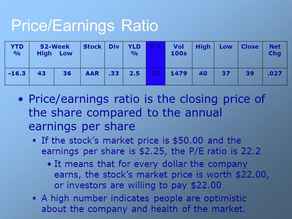 Price/Earnings Ratio YTD % 52-Week High Low StockDivYLD % P/EVol 100s HighLowCloseNet Chg -16.34336AAR.332.5221479403739.027 Price/earnings ratio is t