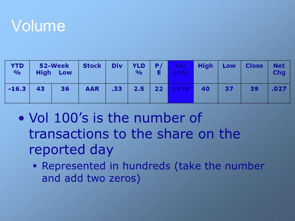 Volume YTD % 52-Week High Low StockDivYLD % P/ E Vol 100s HighLowCloseNet Chg -16.34336AAR.332.5221479403739.027 Vol 100's is the number of transactio