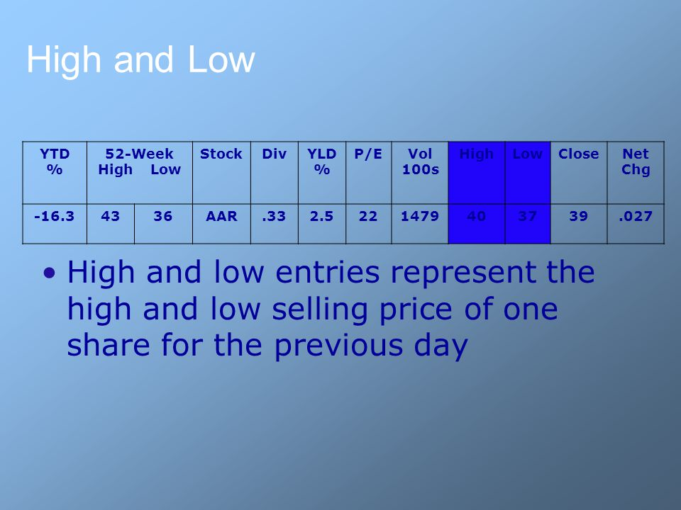 High and Low YTD % 52-Week High Low StockDivYLD % P/EVol 100s HighLowCloseNet Chg -16.34336AAR.332.5221479403739.027 High and low entries represent the high and low selling price of one share for the previous day